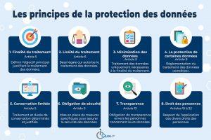 Infographie sur les principes de la protection des données