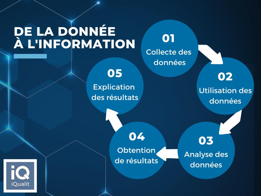 cycle-donnée-à-information