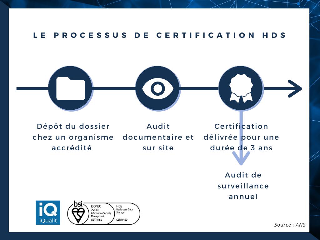 Processus de certification HDS