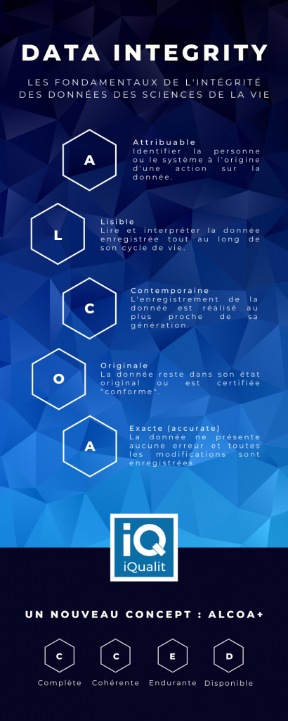 Infographie Data Integrity